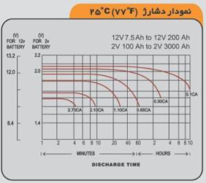 نمودار دشارژ شدن باتری 42 آمپرصبا
