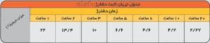 جدول دشارژ برحسب جریان ثابت باتری 42 آمپرصبا