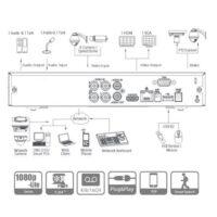 دستگاه دی وی آر داهوا ۴ کاناله مدل XVR5104HS