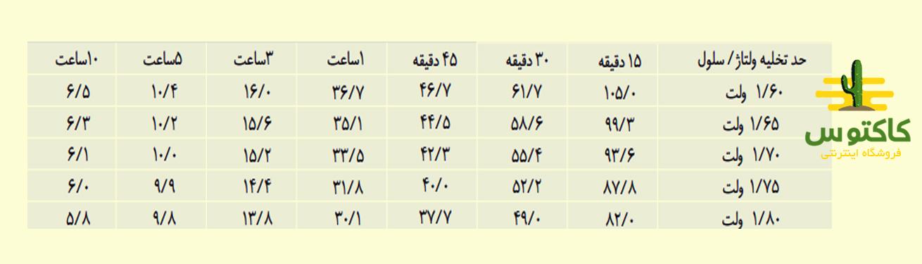 جدول تخلیه باتری یوپی اس 12v-28ah faratel با توان ثابت در دمای ۲۵ درجه سانتیگراد (وات)