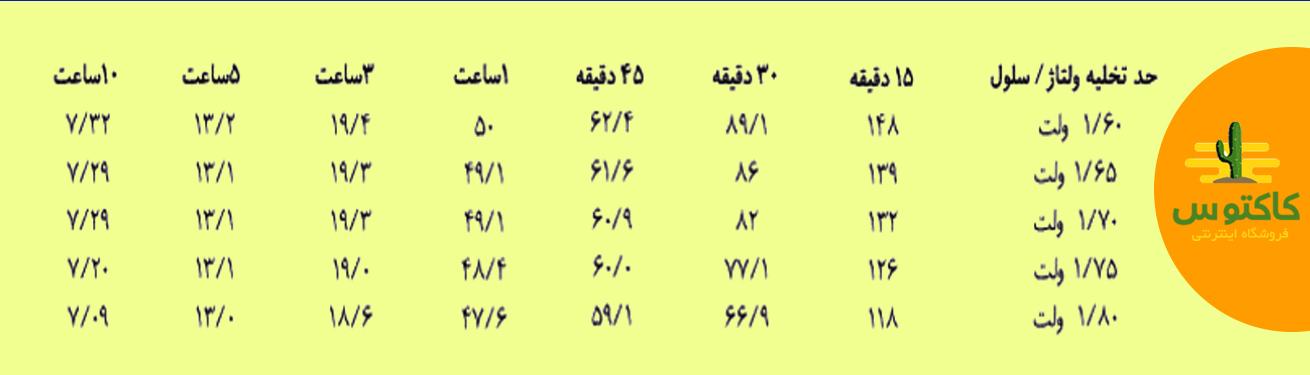 جدول تخلیه فاراتل 42 آمپر Faracell 12V42AH با توان ثابت در دمای ۲۵ درجه سانتیگراد (وات)