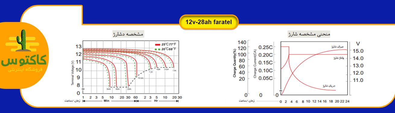 منحنی مشخصه شارژ و دشارژ باتری یو پی اس (۲۵ درجه سانتی گراد)