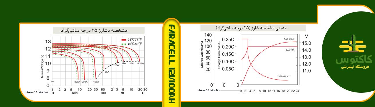 منحنی مشخصه شارژ و دشارژ باتری ups فاراسل 42 آمپر در ۲۵ درجه سانتیگراد